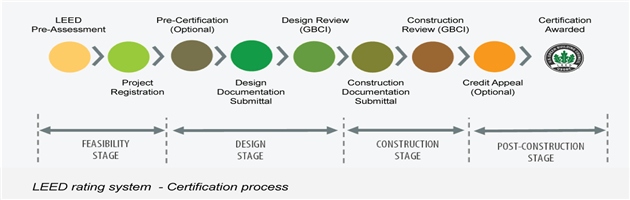 LEED certification process overview