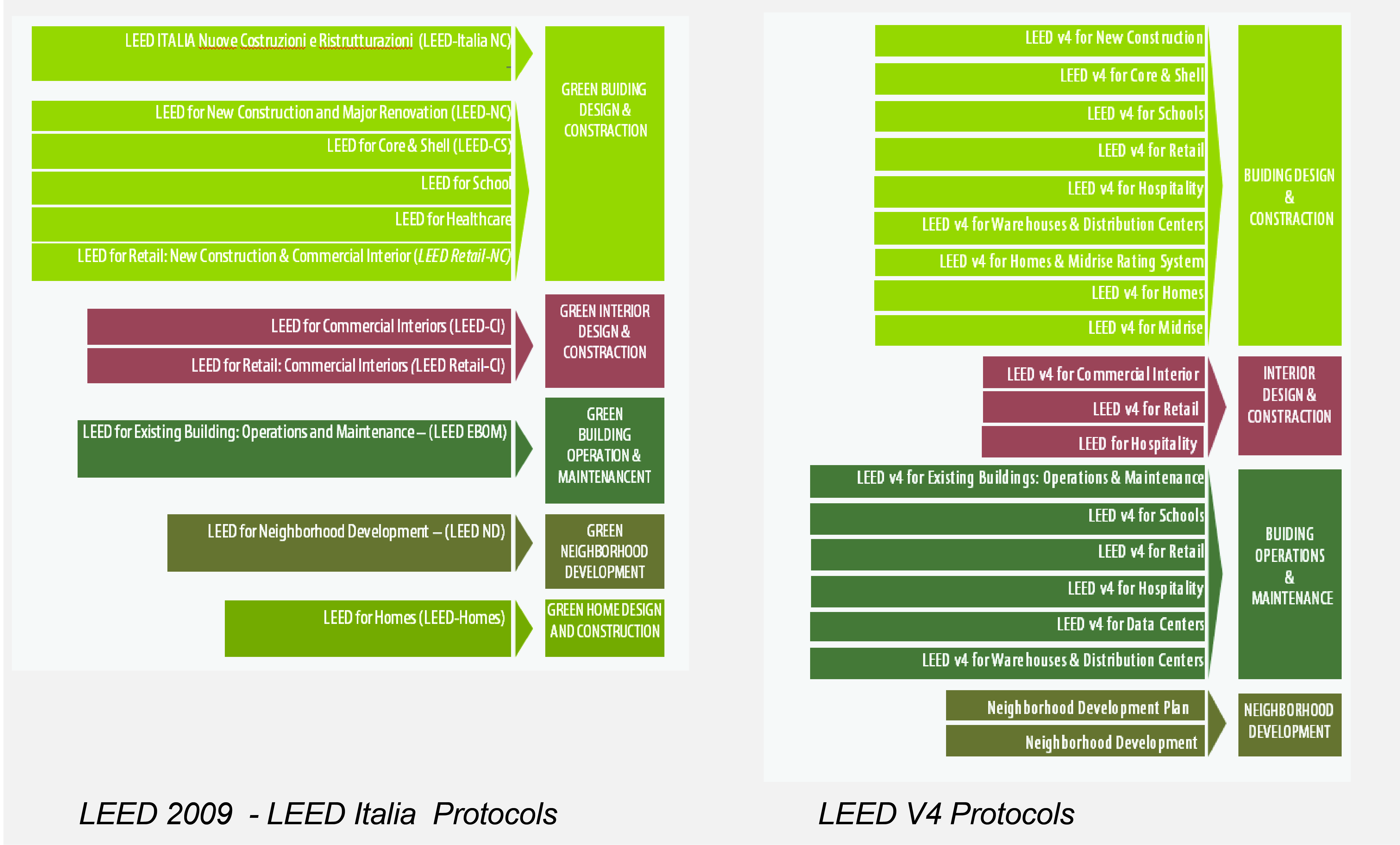 leed certification, protocols and categories