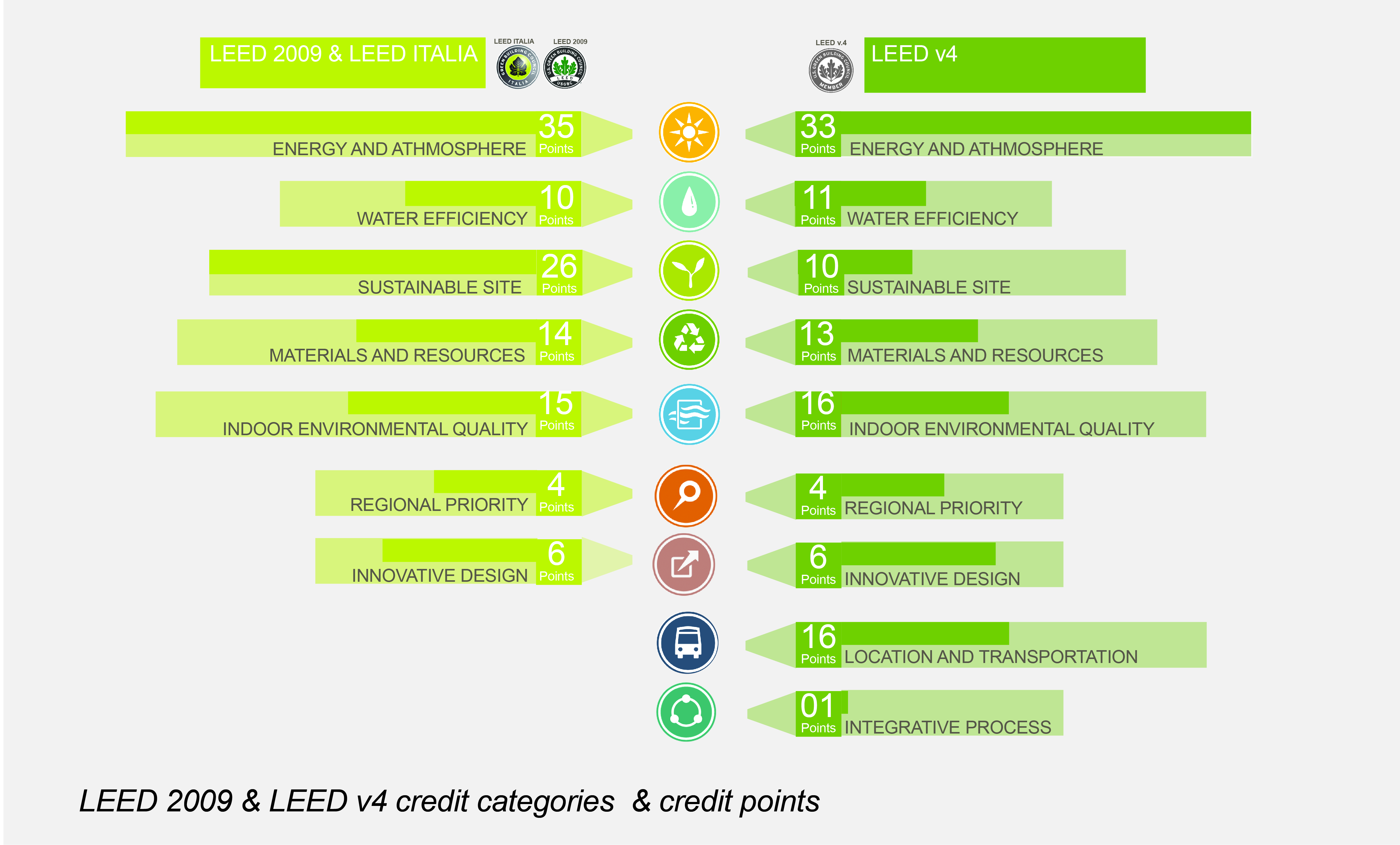 All the categories covered by LEED certification. Currently LEED v4 is the recent version.